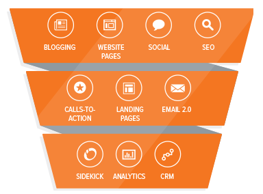 HubSpot Marketing Platform Tools - Agency IMC